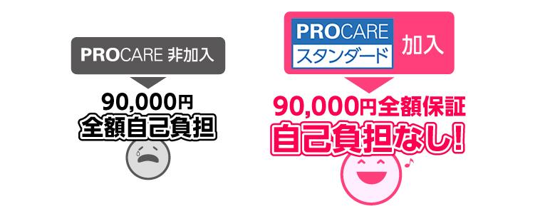 PROCARE非加入:90,000円全額自己負担! PROCAREロング加入:90,000円全額保証、自己負担なし!