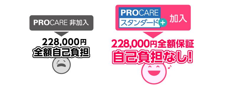 PROCARE非加入:228,000円全額自己負担! PROCAREスタンダード+加入:228,000円全額補保証、自己負担なし!