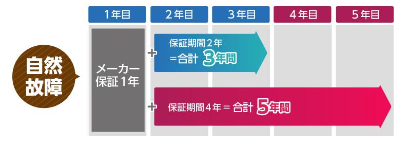 【自然故障】 メーカー保証+保証期間2年=合計3年間 メーカー保証+保証期間4年=合計5年間