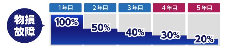【物損故障】 保証期間3年間 保証期間5年間