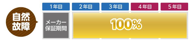 【自然故障】 1年目:メーカー保証期間 2~5年目:100%